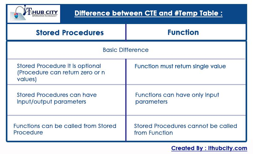 Basic Difference Store Procedure And Function
