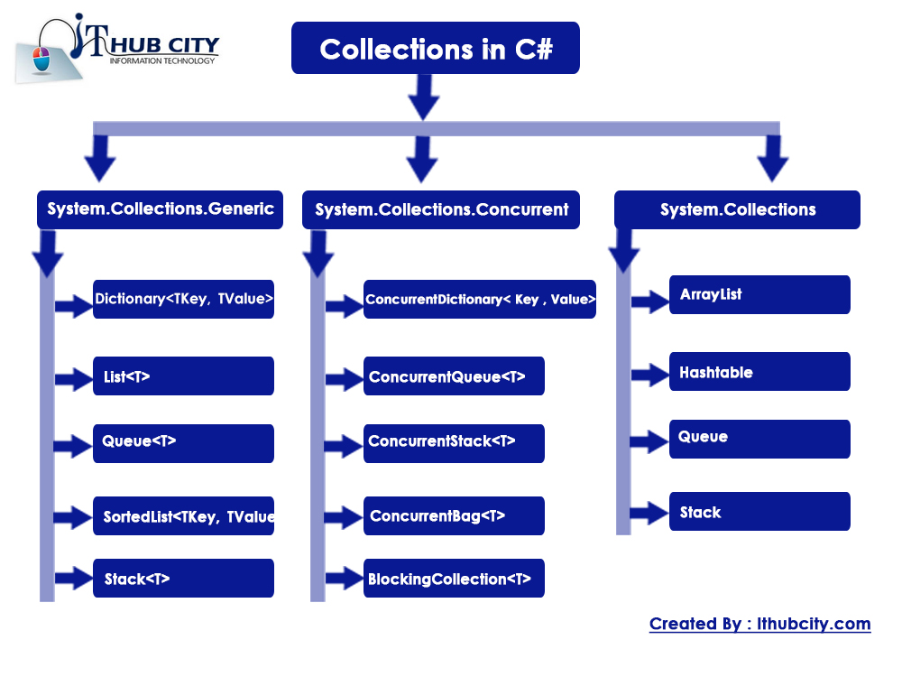 Collection in C sharp