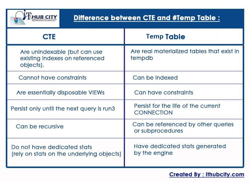 Defference CTE And Temp Table in SQL Server