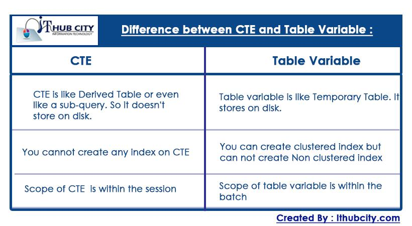 Difference Between CTE And Table Variable