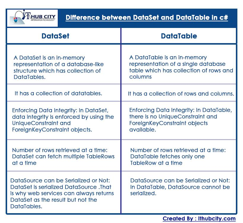 Difference Between Dataset And DataTable In CSharp