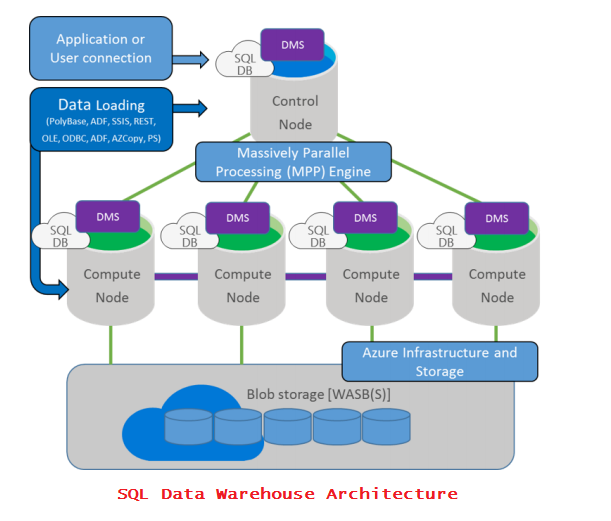 SQL DATA Werehouse Architecture