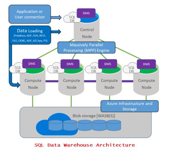 SQL DATA Werehouse Architecture