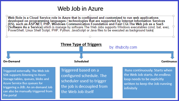 Web job in Azure