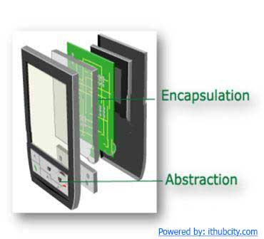 Abstraction and Encapsulation